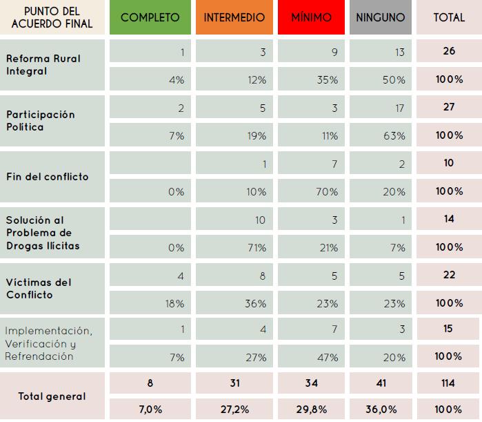 Balance de cumplimiento de las tareas de participación porcentajes . OPIAF. Pág 90-91